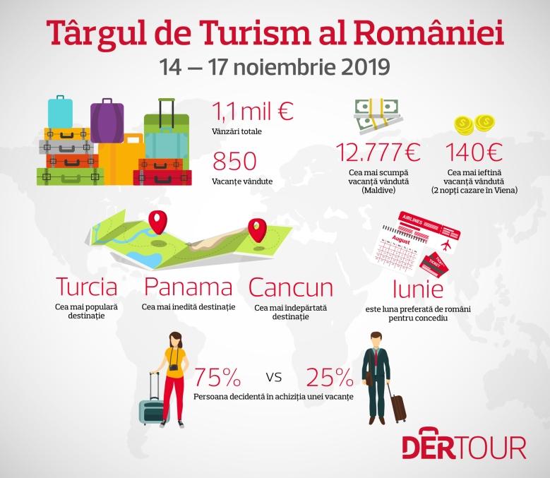 INFOGRAFIC_Ce vacante au cautat romanii la Targul de Turism_2019 (1)